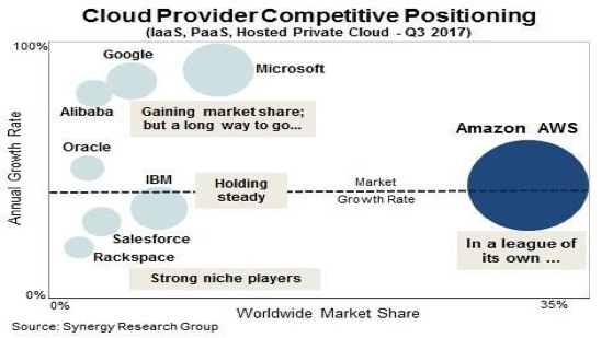 AWS Continues to Lead the Cloud Provider Market